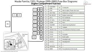 Mazda Familia 323 Protege 1990 2003 Fuse Box Diagrams Youtube