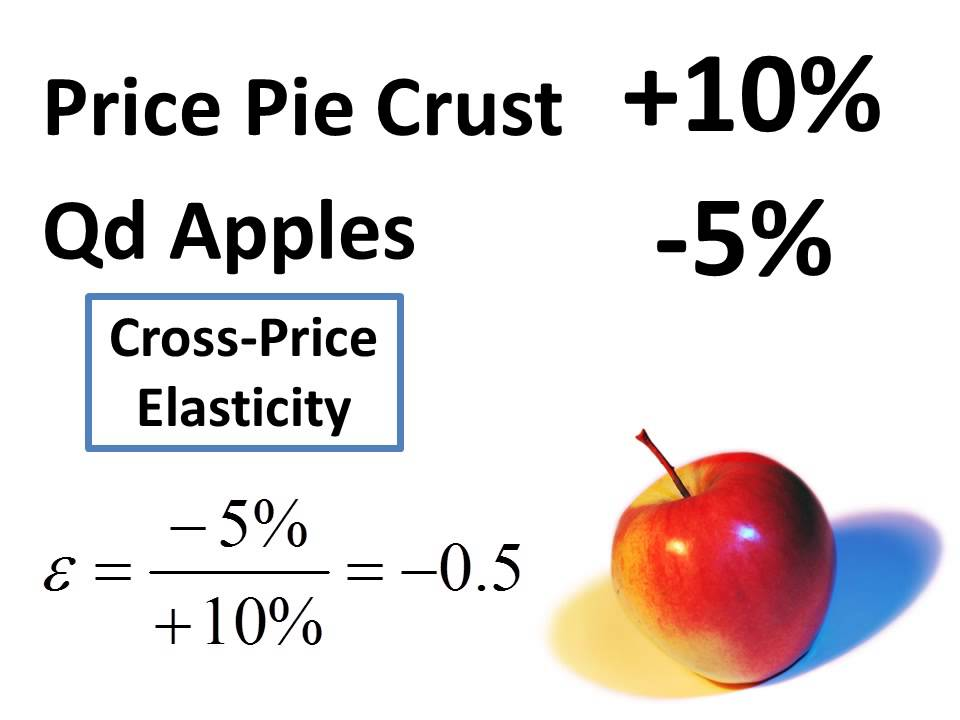 Income Elasticity Cross Price Elasticity Other Types Of
