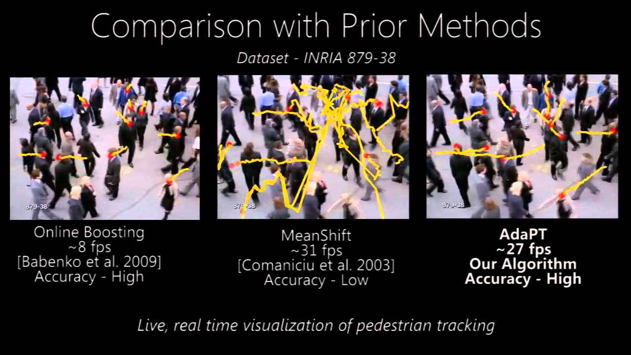 AdaPT - Real-time Adaptive Pedestrian Tracking for crowded
