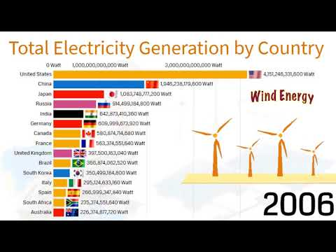 Top 15 Countries by Total Electricity Generation (1985-2020)