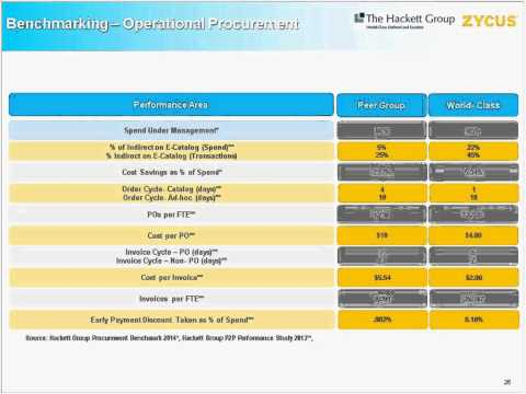 Webcast- The Hackett Group and Zycus. Building a Business Case for Procurement Transformation