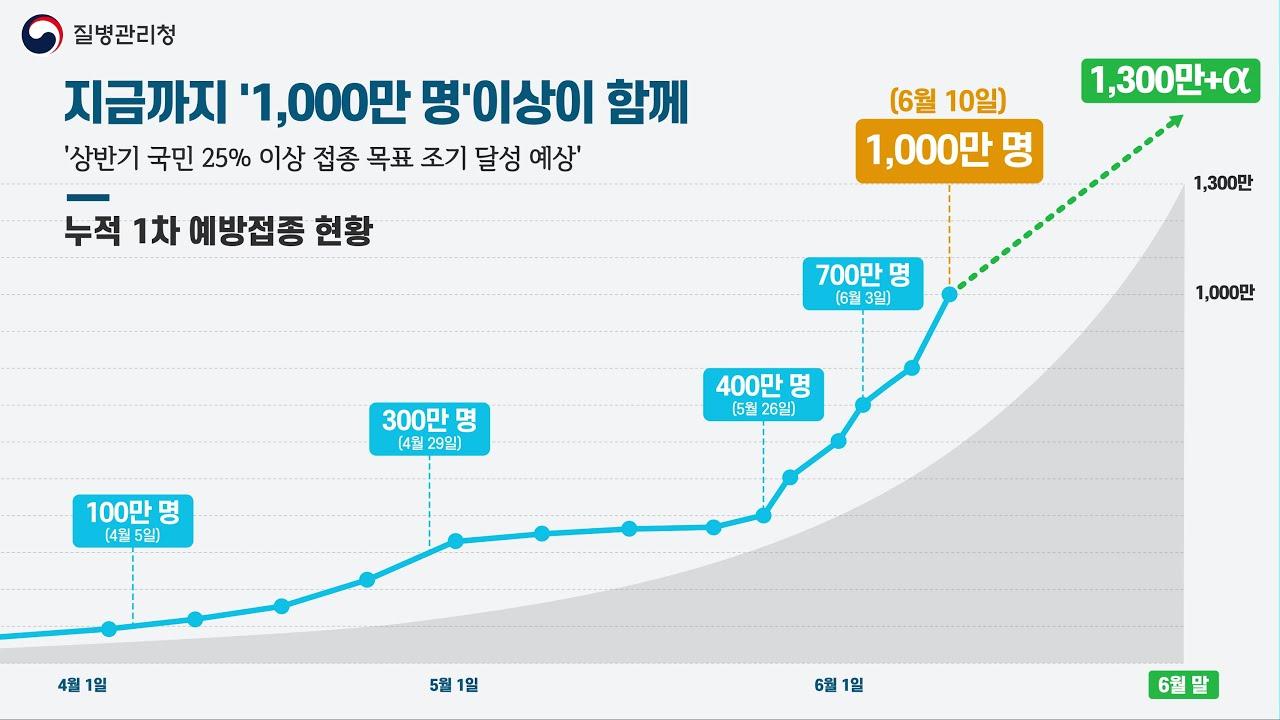 🔊코로나19 예방접종, 지금까지 '1,000만 명' 이상이 함께!