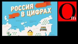 10 цифр, объясняющих Россию