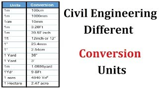 Civil Engineering different conversion units