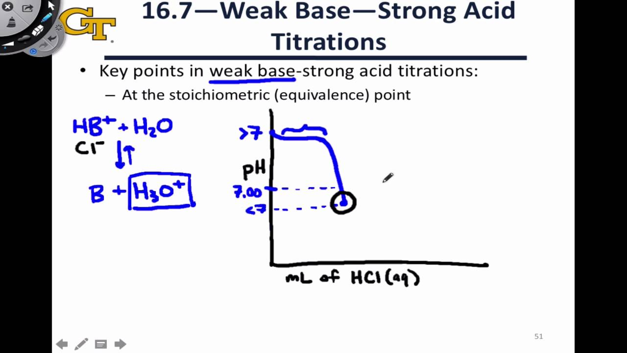 166 Weak Base Strong Acid Titrations Youtube Electricity Generation Chemwiki