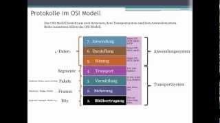 008 Netzwerk Grundlagen_OSI Schichten Modell