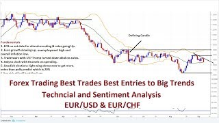 Forex Trading Forecast Best Trade Set Ups EUR/USD EUR/CHF Analysis 09/09