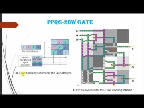 parity preserving reversible logic gate (PPRG)