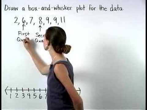 Box And Whisker Plots Mathhelp Pre Algebra Help Youtube