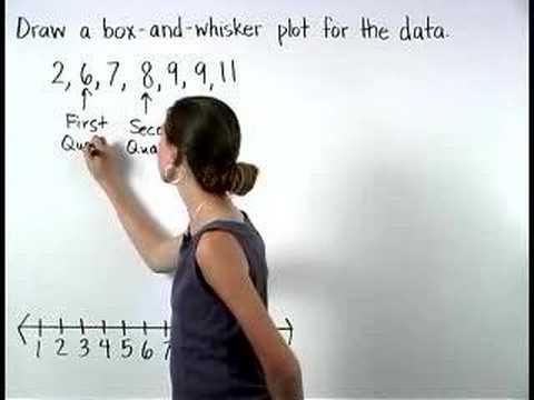 Box and Whisker Plots - MathHelp - Pre Algebra Help - YouTube
