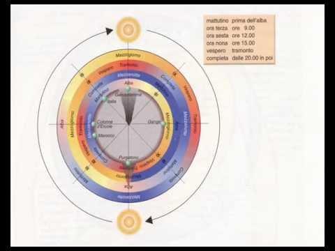 Su Dante Alighieri: PURGATORIO - Canto II. Analisi del Testo: Sintesi, Parafrasi e Note.