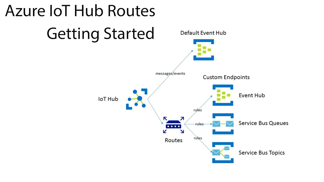 Azure IoT Hub Routes: Getting Started