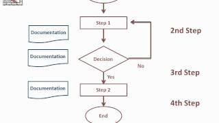 Flowchart one of Basic Quality Tools