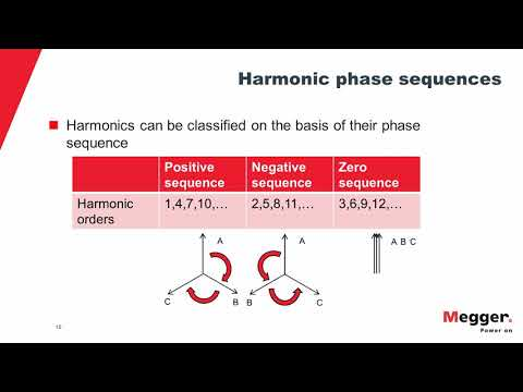 Power Quality: A Detailed Understanding Of Harmonics