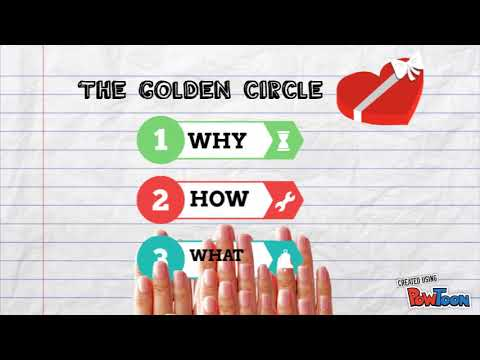 Start With Why Summary - Simon Sinek: How Great Leaders Inspire Action