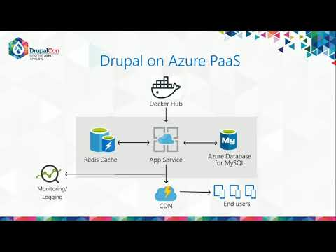 DrupalCon Seattle 2019: Drupal on Azure with App Service and MySQL