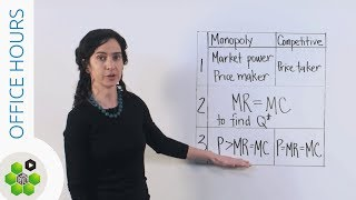 Office Hours: Calculating Monopoly Profit