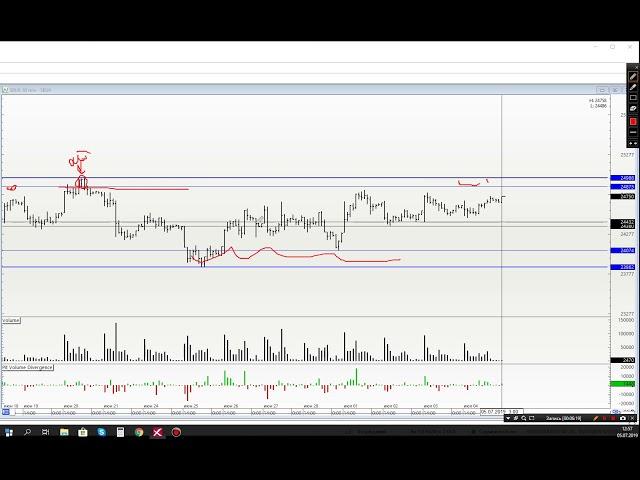Обзор рынка на 05.07. Ртс, Нефть, Си, Сбер, gold