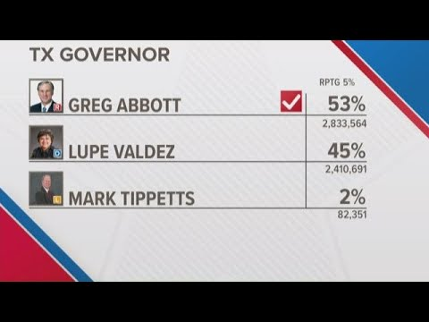 Texas Governor Greg Abbott re-elected, AP says