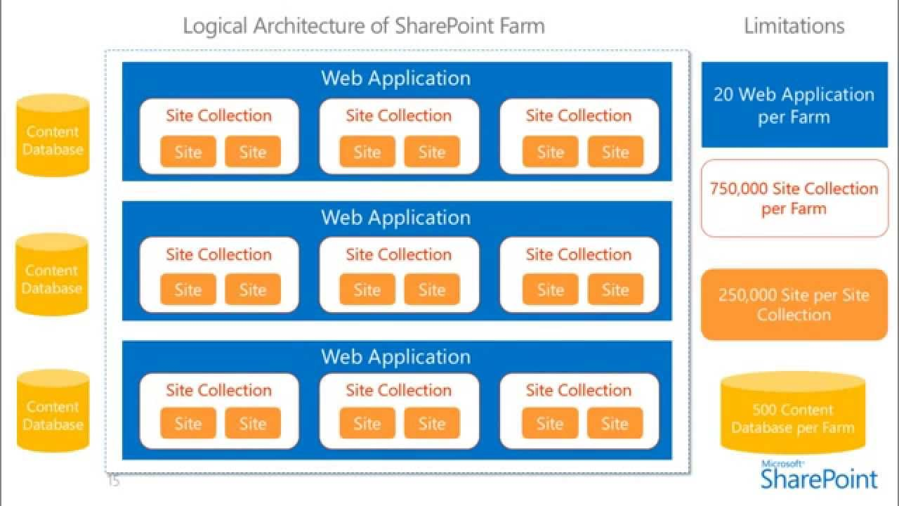 3 the logical architecture of sharepoint 2013 youtube for Find architects online