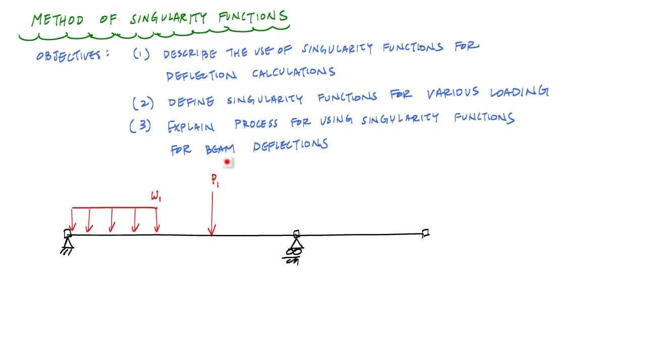Singularity Functions For Beam Deflections Mechanics Of Materials Deflection Diagram