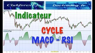 Indicateur Cycle MACD RSI