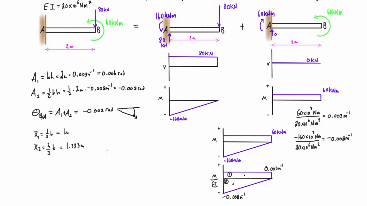 Moment Area Method By Parts Example  1  Cantilever Beam With Two Loads