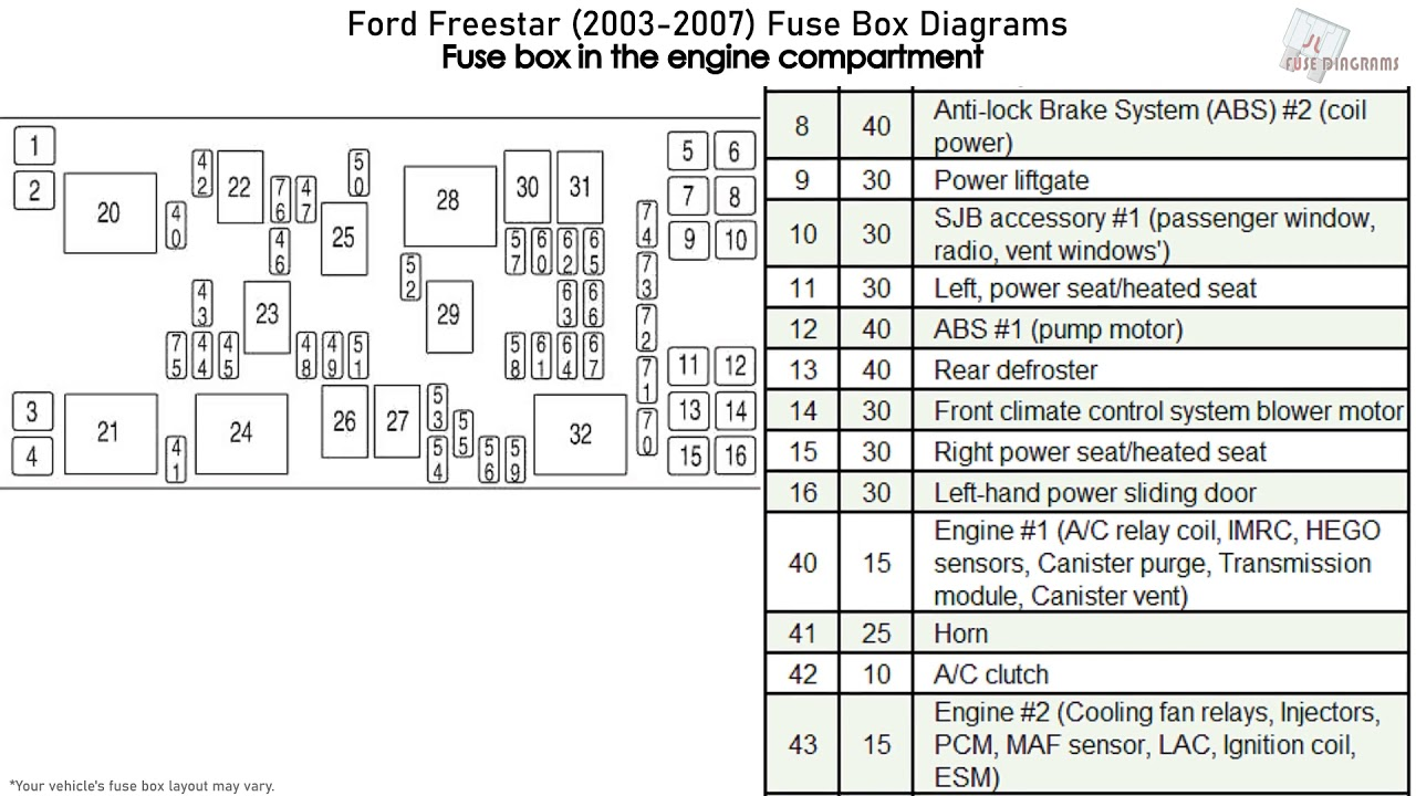 Ford Freestar (2003-2007) Fuse Box Diagrams - YouTubeYouTube
