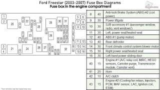 Ford Freestar 2003 2007 Fuse Box Diagrams Youtube