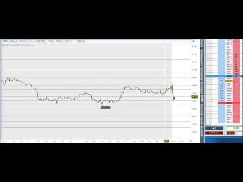 Live Dow Emini Future Scalping-Day Trading, Price Action Trading, 2nd Dec,2013