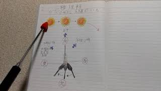 小学校三年で習う理科の学習です。太陽と影ですが初めてならうとあまり...