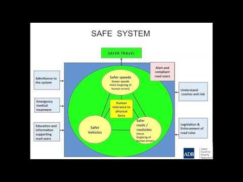 Road Safety Management 2 - Understanding Safe System