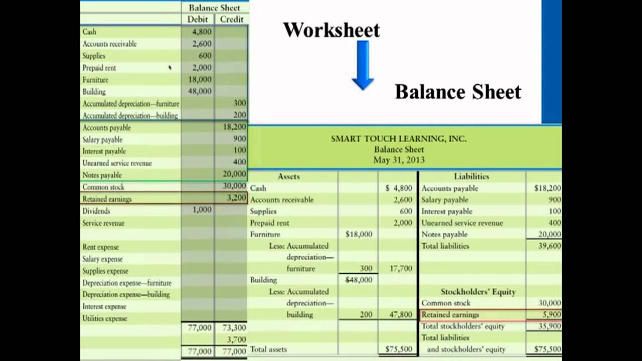 Preparing Financial Statements from Worksheets