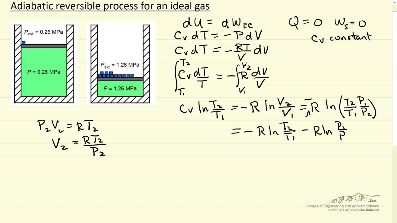Adiabatic Reversible Process For Ideal Gas