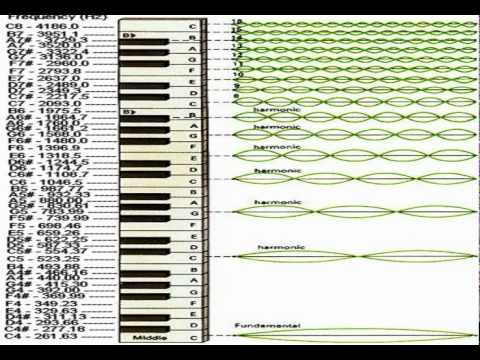 Piano Notes and Exponential Frequencies