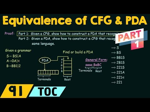 Equivalence of CFG and PDA (Part 1)