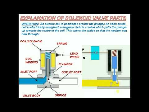 EXPLANATION OF SOLENOID VALVE PARTS