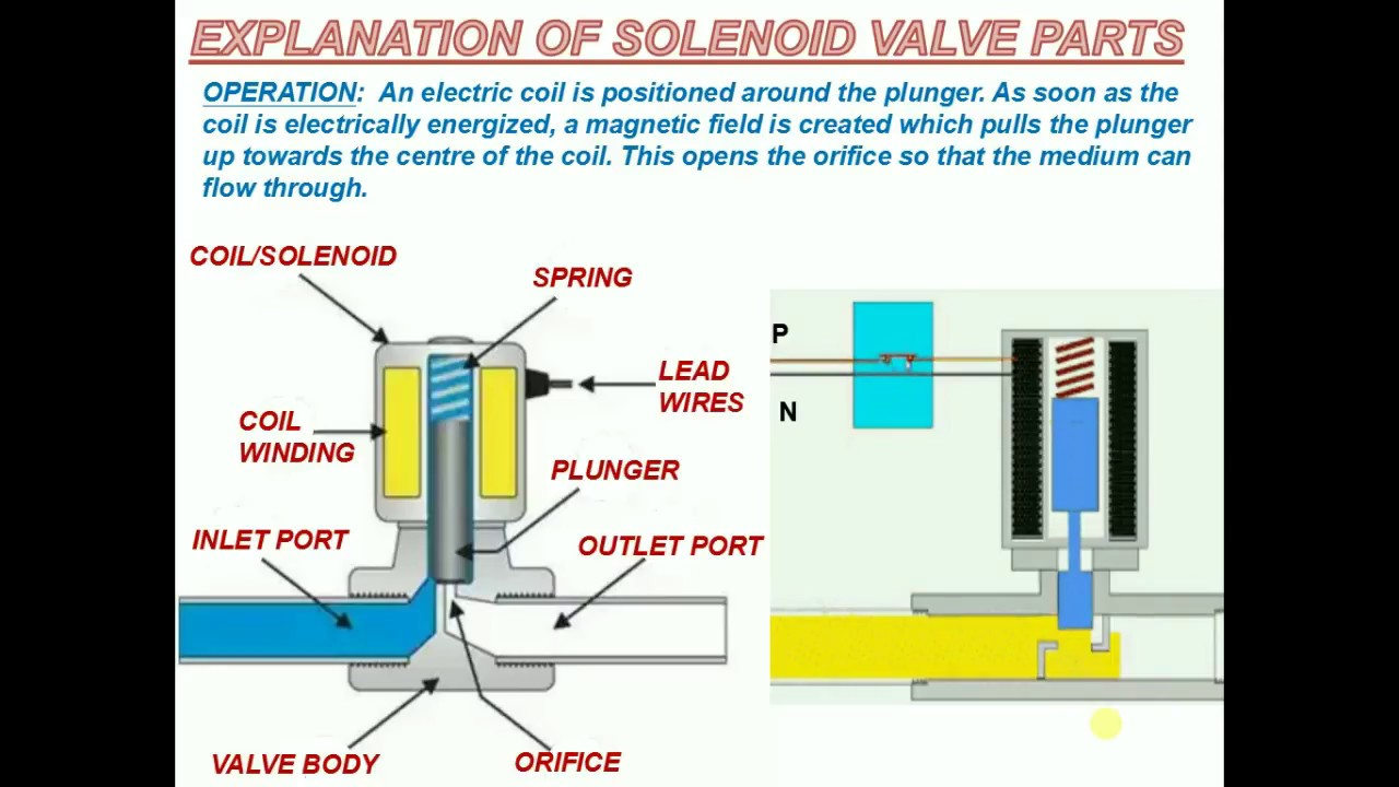 3 Way Solenoid Valve Diagram Wiring Will Be A Thing Normally Open Diagrams Pneumatic Schematic