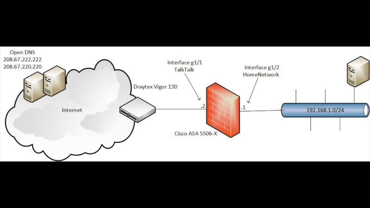 Настройка Cisco ASA 5505, 5506, 5510, 5515, 5516 и др