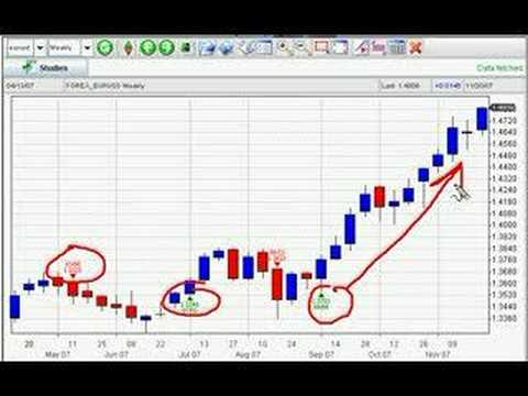 Learn How To Trade The Forex Markets In 90 Seconds