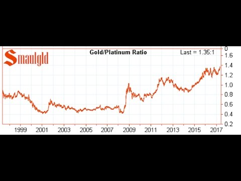 THE GOLD PLATINUM RATIO IS EXPLODING!