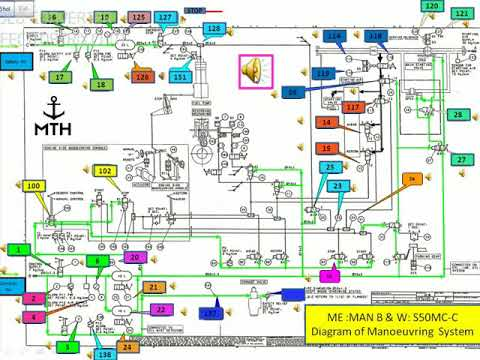 Manoeuvring Diagram Of Main Engine Make Man B  W - YouTube