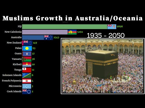 Muslims Population Growth In Australia Continent 1935 - 2050 | Oceania