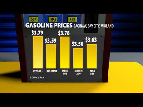 Wed  Gas prices chart