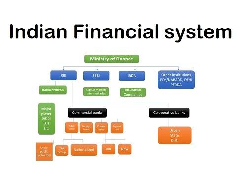 Indian Financial System || क्या है Indian Financial System