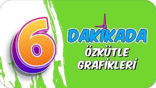 6dk'da ÖZKÜTLE GRAFİKLERİ