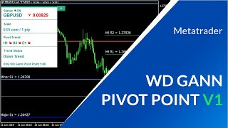 Forex Indicator: WD Gann Intraday Pivot Point (MetaTrader) | Day Trading