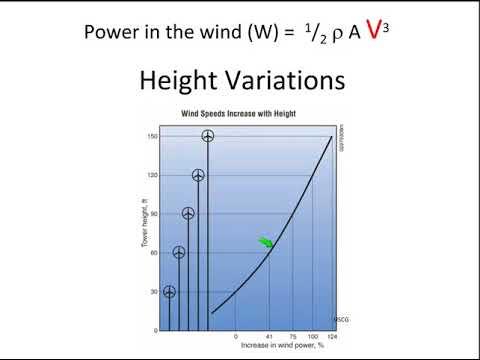 Physics of Small Wind Turbines