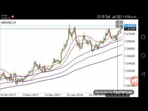 GBP USD 16/04/2018