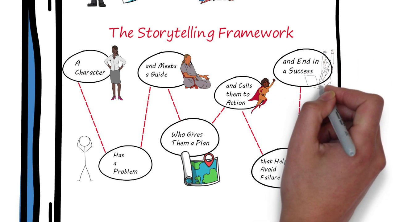 Use Storytelling to Clarify Your Message so Customers Will Listen.